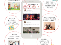 地域SNSアプリ「ピアッザ」